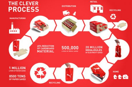 The Clever Process by Puma shows the lifecycle of their Clever Little Bag shoe boxes